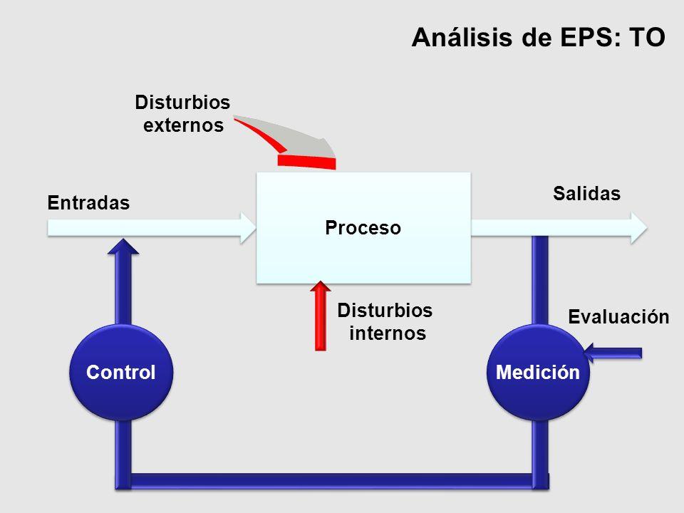 Análisis de EPS: TO Evaluación Disturbios internos Disturbios externos Entradas Salidas Proceso Medición Control