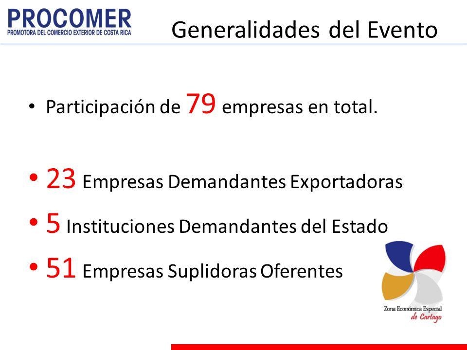 Generalidades del Evento Participación de 79 empresas en total.