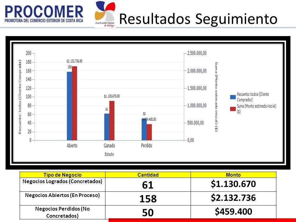 Resultados Seguimiento Tipo de NegocioCantidadMonto Negocios Logrados (Concretados) 61 $1.130.670 Negocios Abiertos (En Proceso) 158 $2.132.736 Negocios Perdidos (No Concretados) 50 $459.400