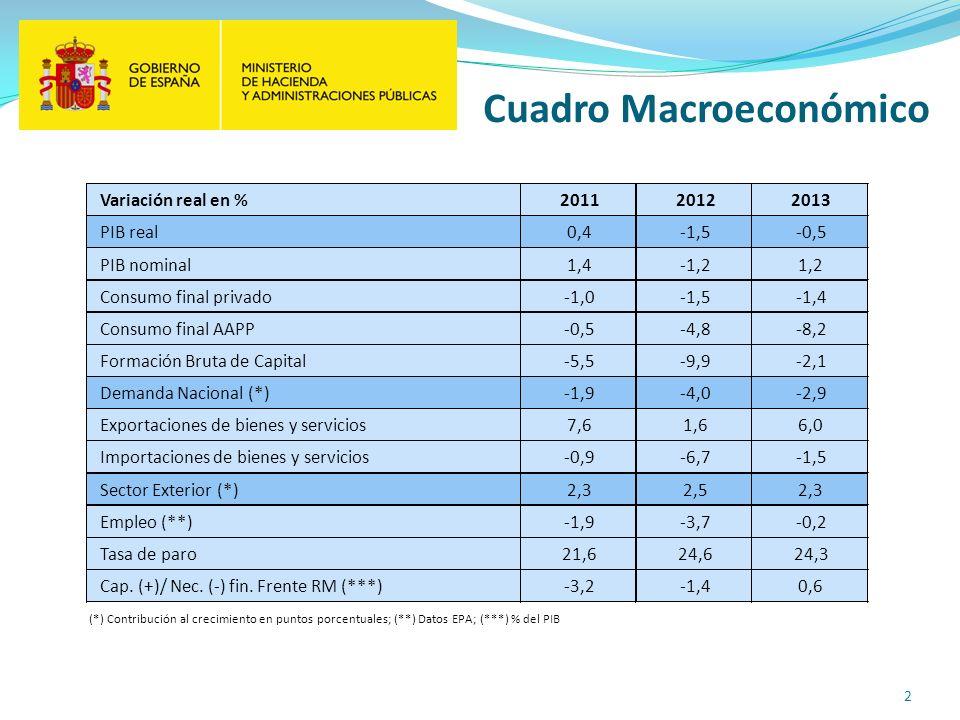 2 Cuadro Macroeconómico Variación real en %201120122013 PIB real0,4-1,5-0,5 PIB nominal1,4-1,21,2 Consumo final privado-1,0-1,5-1,4 Consumo final AAPP-0,5-4,8-8,2 Formación Bruta de Capital-5,5-9,9-2,1 Demanda Nacional (*)-1,9-4,0-2,9 Exportaciones de bienes y servicios7,61,66,0 Importaciones de bienes y servicios-0,9-6,7-1,5 Sector Exterior (*)2,32,52,3 Empleo (**)-1,9-3,7-0,2 Tasa de paro21,624,624,3 Cap.