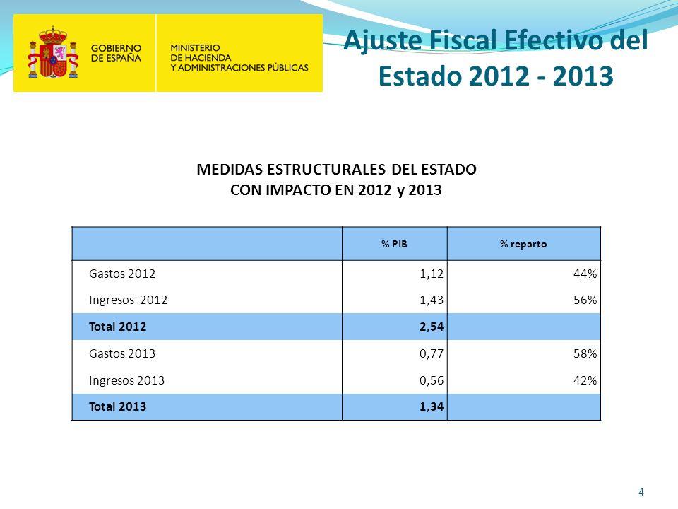 Ajuste Fiscal Efectivo del Estado 2012 - 2013 MEDIDAS ESTRUCTURALES DEL ESTADO CON IMPACTO EN 2012 y 2013 % PIB% reparto Gastos 20121,1244% Ingresos 20121,4356% Total 20122,54 Gastos 20130,7758% Ingresos 20130,5642% Total 20131,34 4