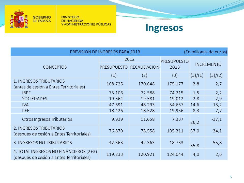 Ingresos 5 PREVISION DE INGRESOS PARA 2013 (En millones de euros) CONCEPTOS 2012 PRESUPUESTO 2013 INCREMENTO PRESUPUESTORECAUDACION (1)(2)(3)(3)/(1)(3)/(2) 1.