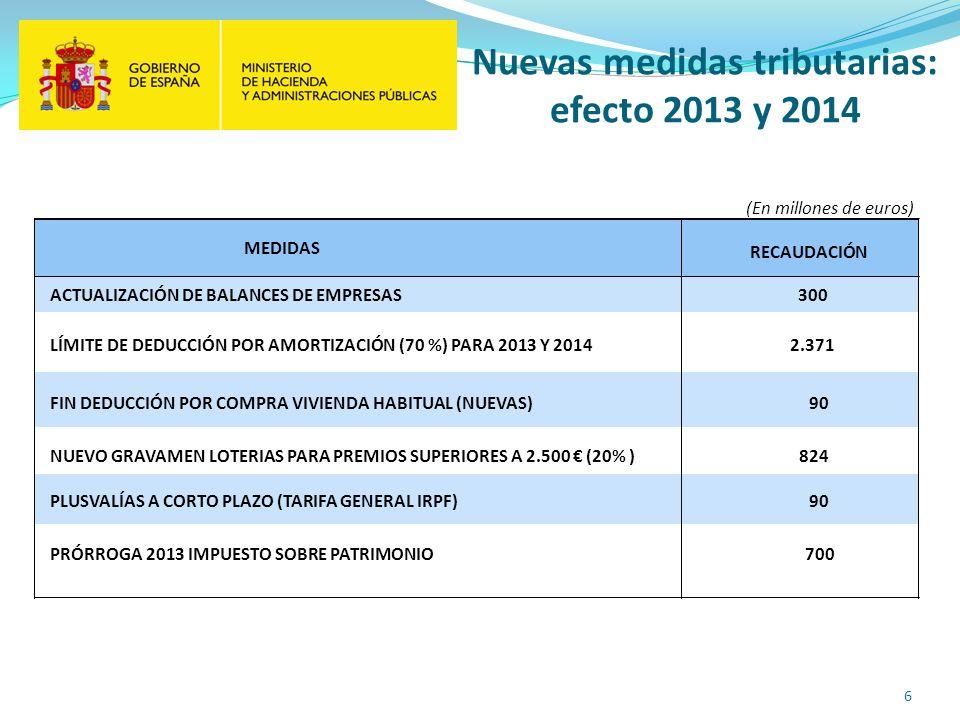 Nuevas medidas tributarias: efecto 2013 y 2014 MEDIDAS RECAUDACIÓN ACTUALIZACIÓN DE BALANCES DE EMPRESAS300 LÍMITE DE DEDUCCIÓN POR AMORTIZACIÓN (70 %) PARA 2013 Y 20142.371 NUEVO GRAVAMEN LOTERIAS PARA PREMIOS SUPERIORES A 2.500 (20% )824 PLUSVALÍAS A CORTO PLAZO (TARIFA GENERAL IRPF) 90 PRÓRROGA 2013 IMPUESTO SOBRE PATRIMONIO700 (En millones de euros) FIN DEDUCCIÓN POR COMPRA VIVIENDA HABITUAL (NUEVAS)90 6