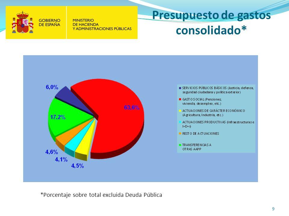 Presupuesto de gastos consolidado* *Porcentaje sobre total excluida Deuda Pública 9