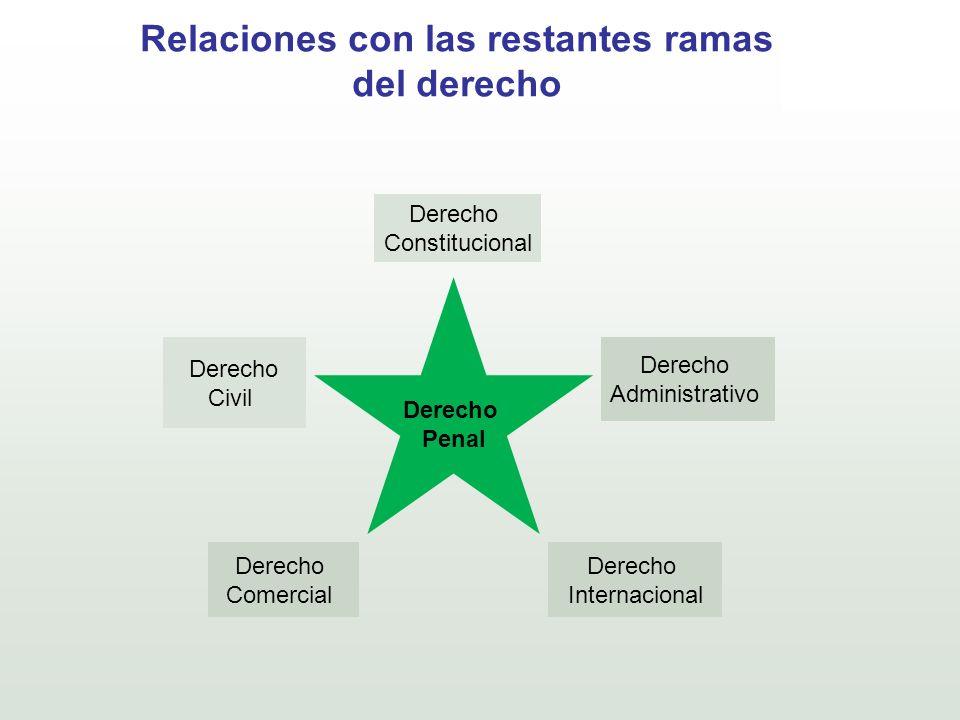 Relaciones con las restantes ramas del derecho Derecho Penal Derecho Civil Derecho Comercial Derecho Internacional Derecho Constitucional Derecho Admi