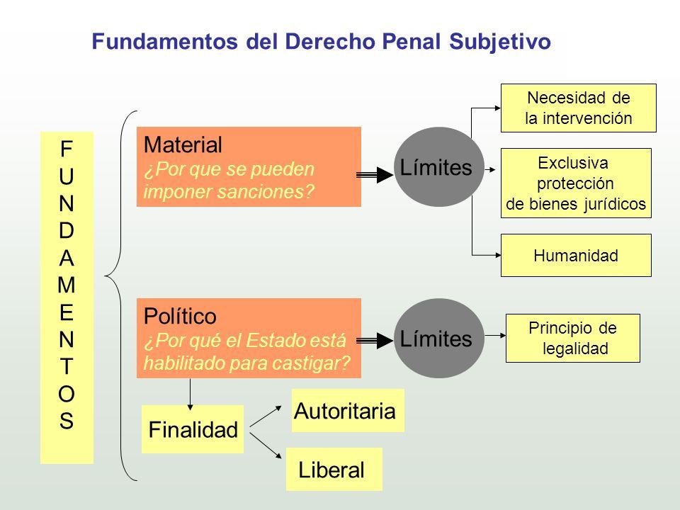 Fundamentos del Derecho Penal Subjetivo Material ¿Por que se pueden imponer sanciones? Político ¿Por qué el Estado está habilitado para castigar? Fina
