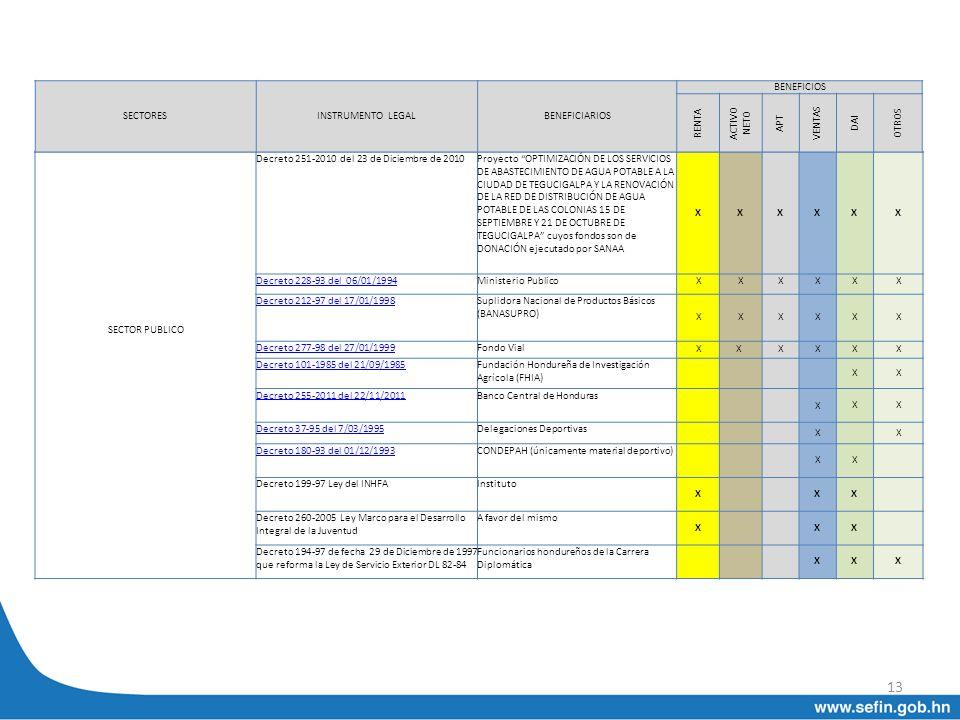 13 SECTOR PUBLICO Decreto 251-2010 del 23 de Diciembre de 2010Proyecto OPTIMIZACIÓN DE LOS SERVICIOS DE ABASTECIMIENTO DE AGUA POTABLE A LA CIUDAD DE
