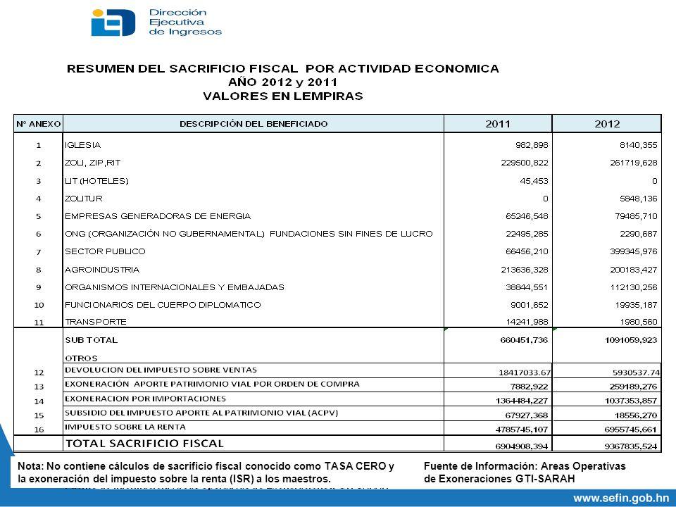 Nota: No contiene cálculos de sacrificio fiscal conocido como TASA CERO y la exoneración del impuesto sobre la renta (ISR) a los maestros. Fuente de I