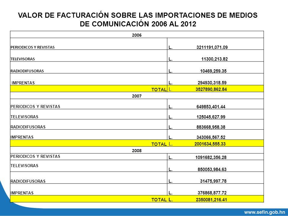 2006 PERIODICOS Y REVISTAS L. 3211191,071.09 TELEVISORAS L. 11300,213.82 RADIODIFUSORAS L. 10469,259.35 IMPRENTAS L. 294930,318.59 TOTAL L. 3527890,86