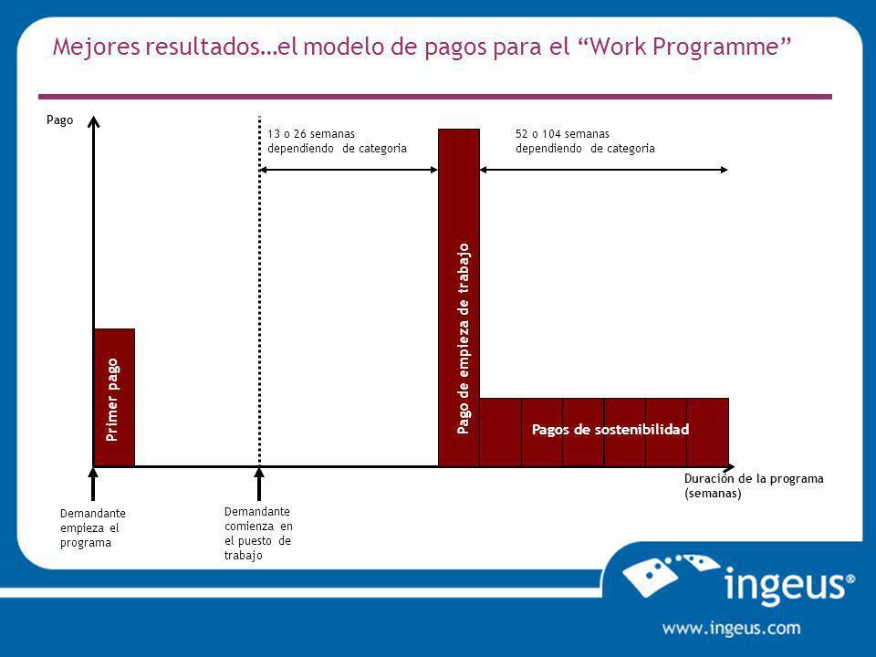 Mejores resultados…el modelo de pagos para el Work Programme Pago Duración de la programa (semanas) Primer pago Demandante empieza el programa Demandante comienza en el puesto de trabajo Pago de empieza de trabajo Pagos de sostenibilidad 13 o 26 semanas dependiendo de categoria 52 o 104 semanas dependiendo de categoria