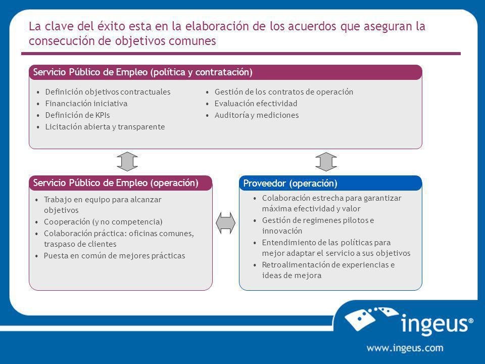 La clave del éxito esta en la elaboración de los acuerdos que aseguran la consecución de objetivos comunes Servicio Público de Empleo (política y cont