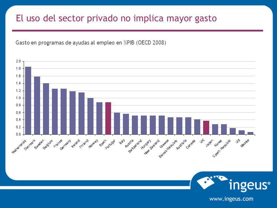 El uso del sector privado no implica mayor gasto Gasto en programas de ayudas al empleo en %PIB (OECD 2008)