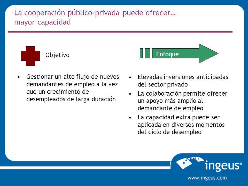La cooperación público-privada puede ofrecer… mayor capacidad Gestionar un alto flujo de nuevos demandantes de empleo a la vez que un crecimiento de d