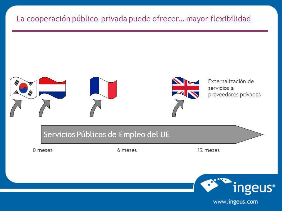 La cooperación público-privada puede ofrecer… mayor flexibilidad Servicios Públicos de Empleo del UE 0 meses12 meses6 meses Externalización de servicios a proveedores privados
