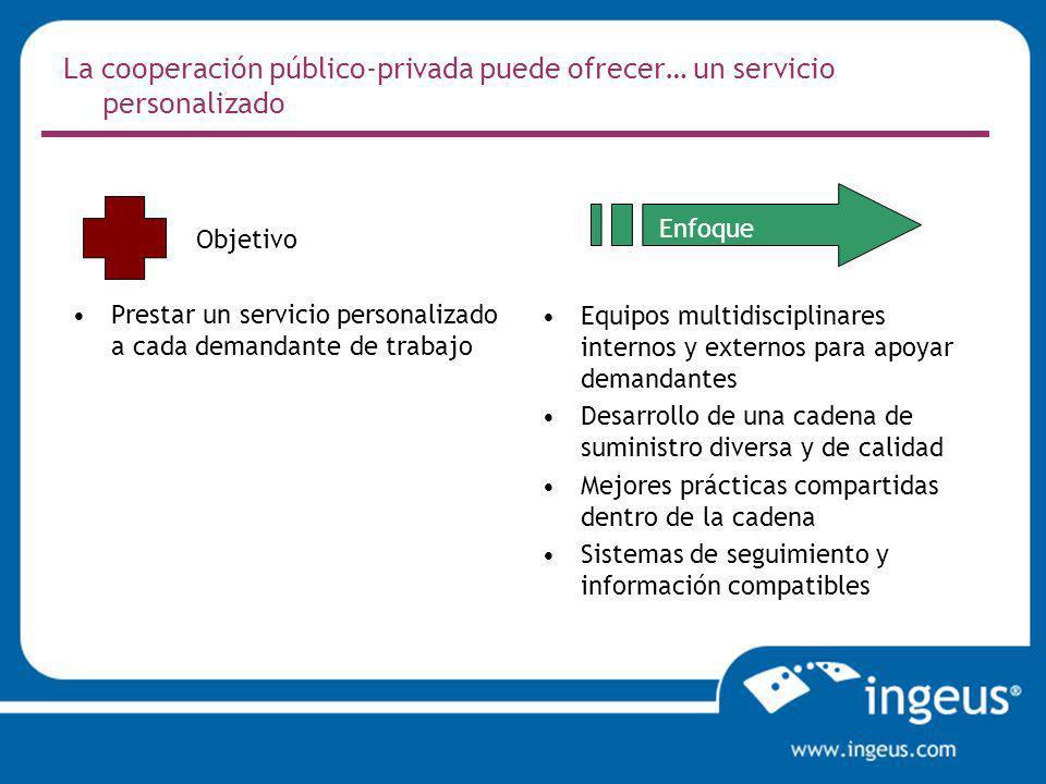 La cooperación público-privada puede ofrecer… un servicio personalizado Prestar un servicio personalizado a cada demandante de trabajo Equipos multidi