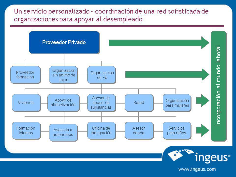Un servicio personalizado - coordinación de una red sofisticada de organizaciones para apoyar al desempleado Proveedor Privado Incorporación al mundo