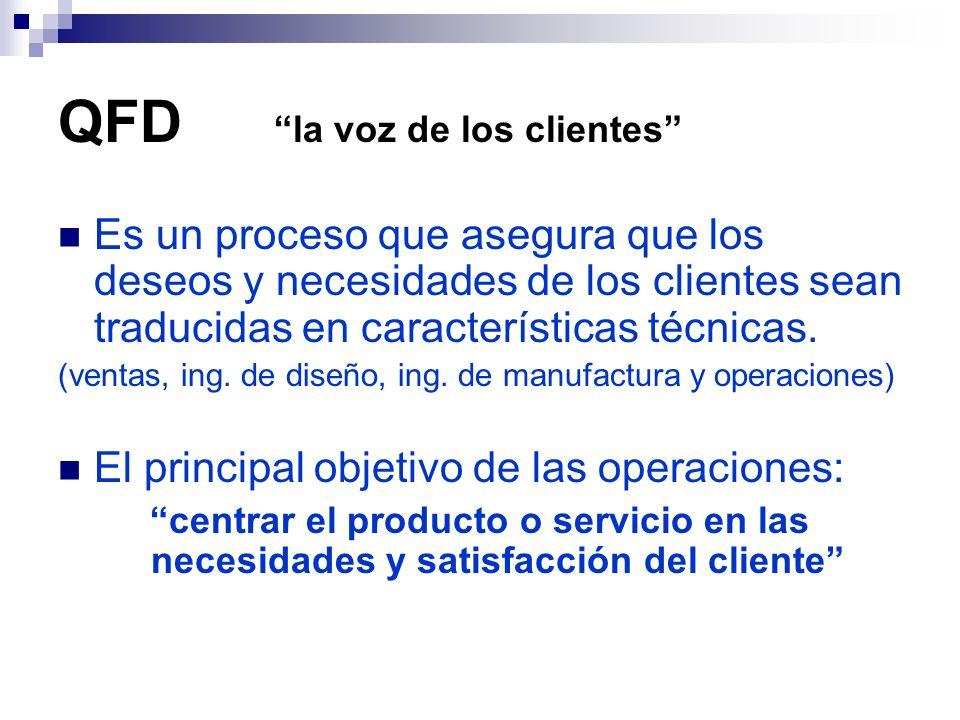 QFD utiliza un método gráfico en el que se expresan las relaciones entre los deseos de los clientes y las características del diseño QUE´s atributos COMO´s características del diseño Investigación de mercados Entrevistas Encuestas Exposiciones