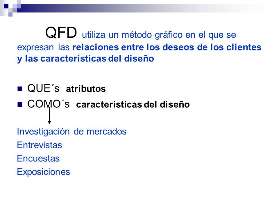 QFD utiliza un método gráfico en el que se expresan las relaciones entre los deseos de los clientes y las características del diseño QUE´s atributos C