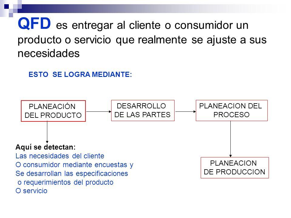 QFD es entregar al cliente o consumidor un producto o servicio que realmente se ajuste a sus necesidades ESTO SE LOGRA MEDIANTE: PLANEACIÓN DEL PRODUC