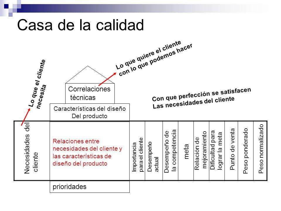 Casa de la calidad Relaciones entre necesidades del cliente y las características de diseño del producto Características del diseño Del producto prior