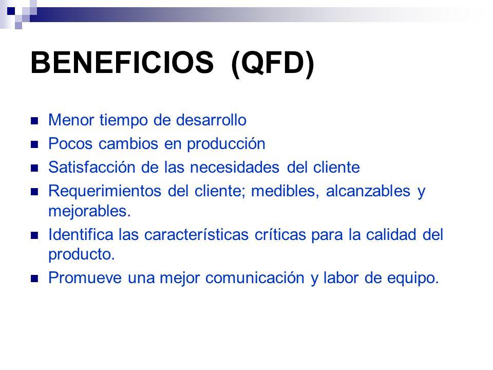 BENEFICIOS (QFD) Menor tiempo de desarrollo Pocos cambios en producción Satisfacción de las necesidades del cliente Requerimientos del cliente; medibl