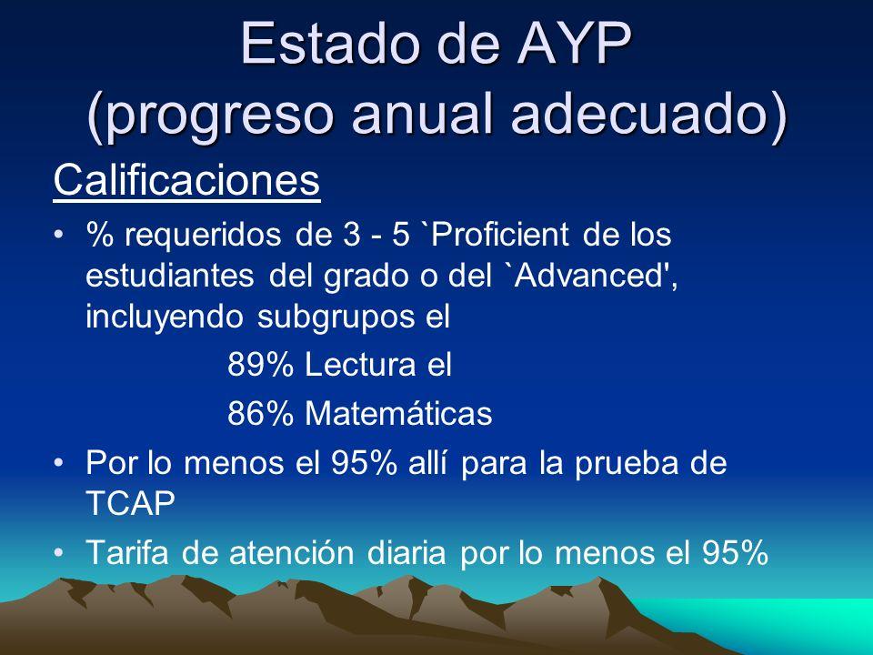 Estado de AYP (progreso anual adecuado) Calificaciones % requeridos de 3 - 5 `Proficient de los estudiantes del grado o del `Advanced , incluyendo subgrupos el 89% Lectura el 86% Matemáticas Por lo menos el 95% allí para la prueba de TCAP Tarifa de atención diaria por lo menos el 95%
