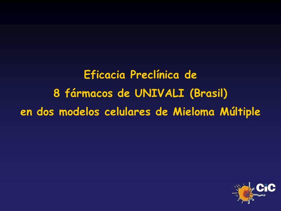 Eficacia Preclínica de 8 fármacos de UNIVALI (Brasil) en dos modelos celulares de Mieloma Múltiple