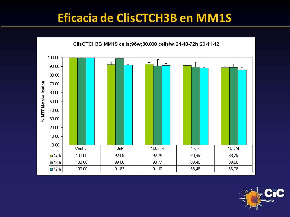 Eficacia de ClisCTCH3B en MM1S