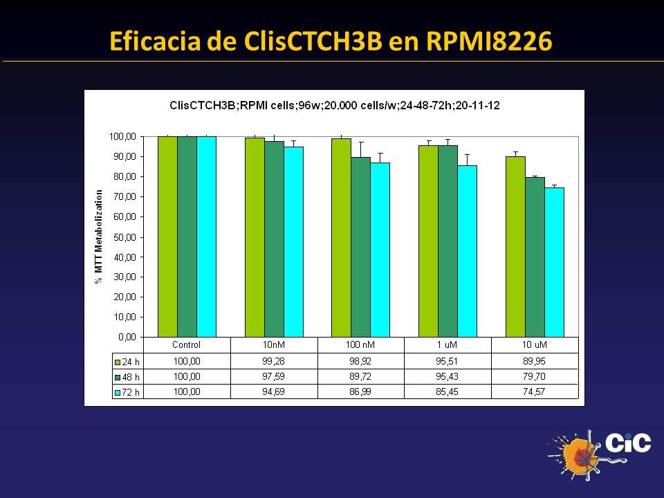 83% Eficacia de ClisCTCH3B en RPMI8226 24.38 % Anexina + 23.14 % Anexina +