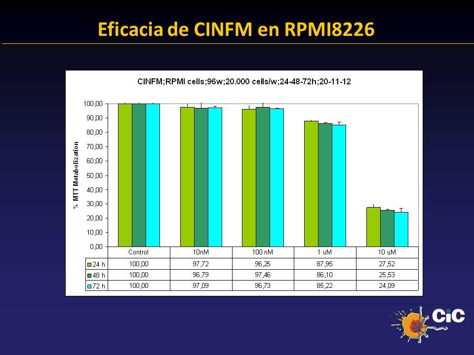 83% Eficacia de CINFM en RPMI8226 24.38 % Anexina + 23.14 % Anexina +