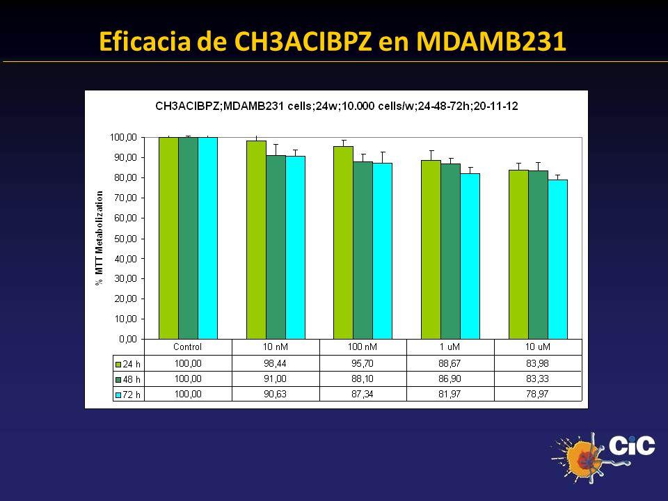 83% Eficacia de CH3ACIBPZ en MDAMB231 24.38 % Anexina + 23.14 % Anexina +
