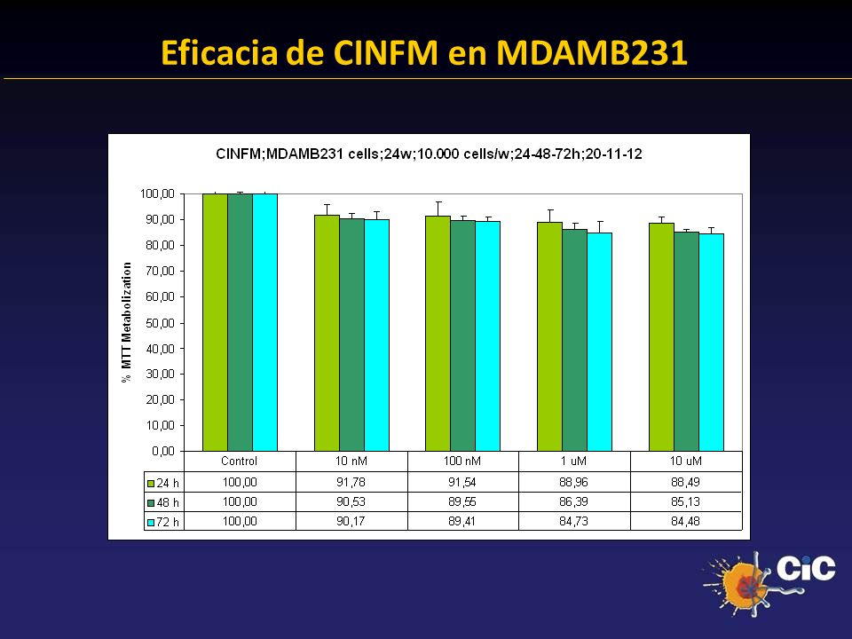 83% Eficacia de CINFM en MDAMB231 24.38 % Anexina + 23.14 % Anexina +