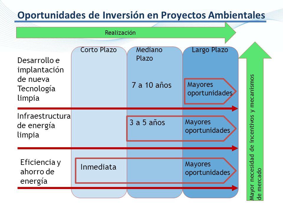 Corto PlazoMediano Plazo Largo Plazo Desarrollo e implantación de nueva Tecnología limpia Infraestructura de energía limpia Eficiencia y ahorro de ene