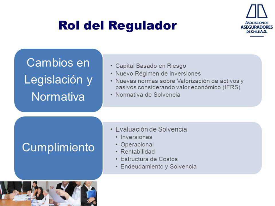 Rol del Regulador Capital Basado en Riesgo Nuevo Régimen de inversiones Nuevas normas sobre Valorización de activos y pasivos considerando valor econó