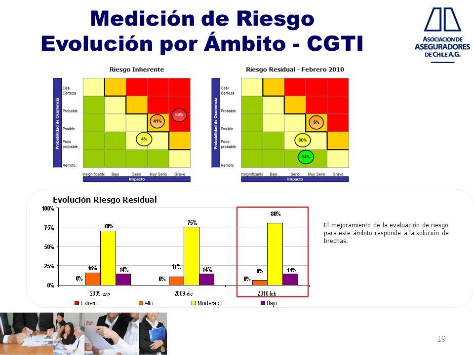 19 Medición de Riesgo Evolución por Ámbito - CGTI Evolución Riesgo Residual El mejoramiento de la evaluación de riesgo para este ámbito responde a la