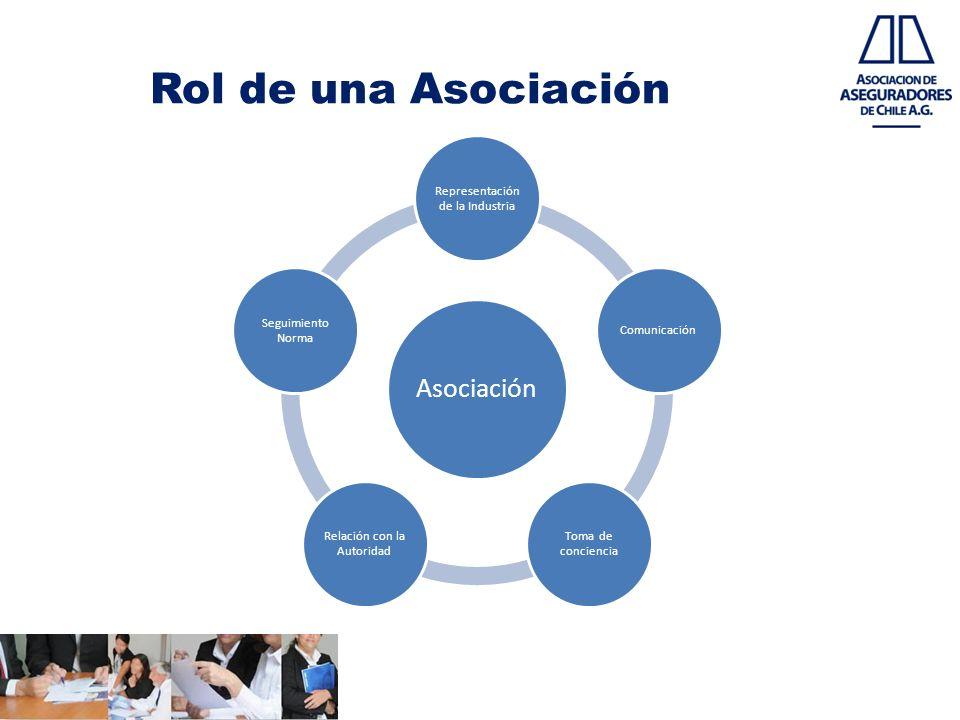 Rol de una Asociación Asociación Representación de la Industria Comunicación Toma de conciencia Relación con la Autoridad Seguimiento Norma