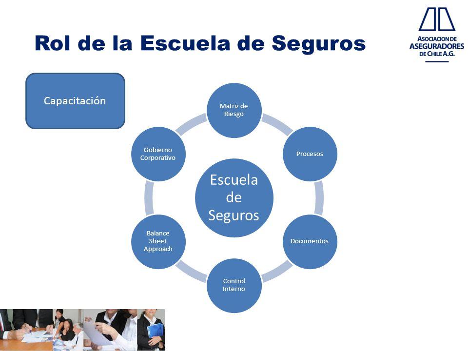 Rol de la Escuela de Seguros Escuela de Seguros Matriz de Riesgo ProcesosDocumentos Control Interno Balance Sheet Approach Gobierno Corporativo Capaci