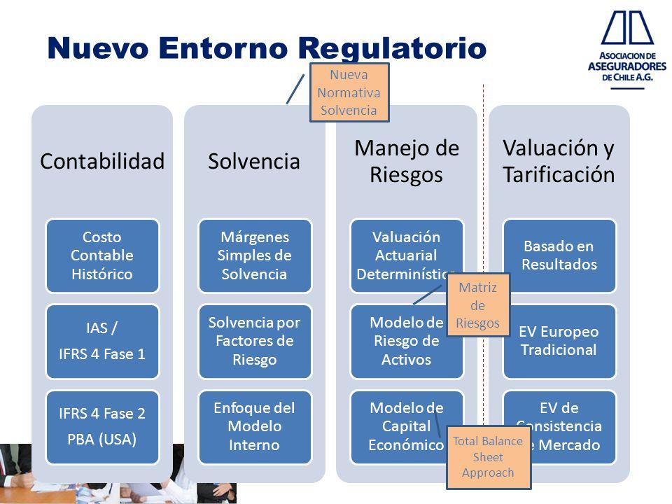 Nuevo Entorno Regulatorio Contabilidad Costo Contable Histórico IAS / IFRS 4 Fase 1 IFRS 4 Fase 2 PBA (USA) Solvencia Márgenes Simples de Solvencia Solvencia por Factores de Riesgo Enfoque del Modelo Interno Manejo de Riesgos Valuación Actuarial Determinística Modelo de Riesgo de Activos Modelo de Capital Económico Valuación y Tarificación Basado en Resultados EV Europeo Tradicional EV de Consistencia de Mercado