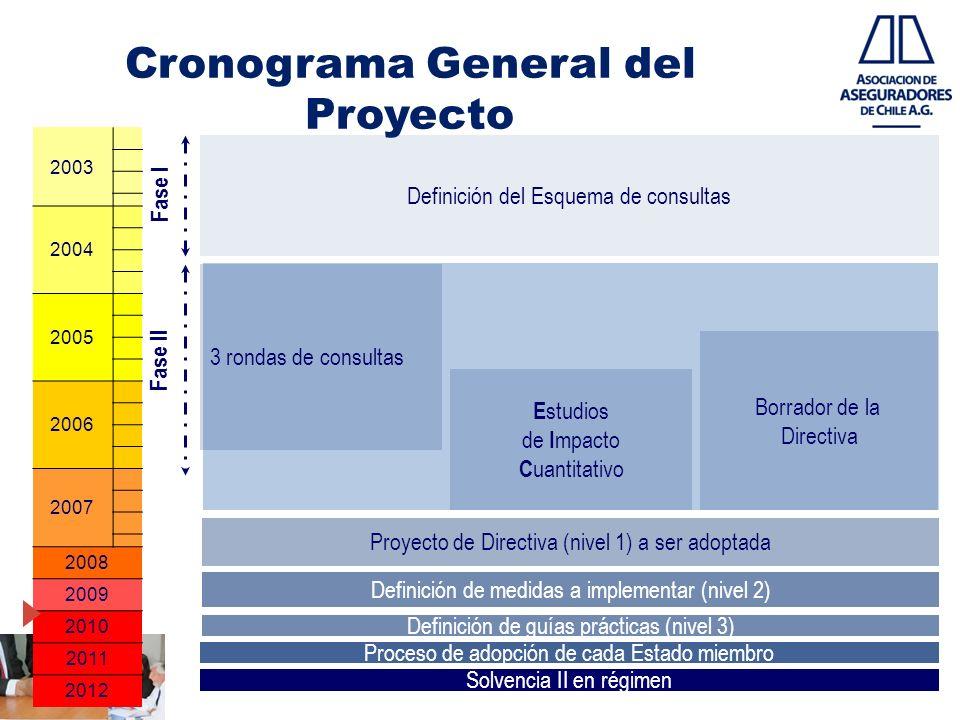 Cronograma General del Proyecto 2003 2004 2005 2006 2007 2008 2009 2010 2011 2012 Definición del Esquema de consultas 3 rondas de consultas E studios