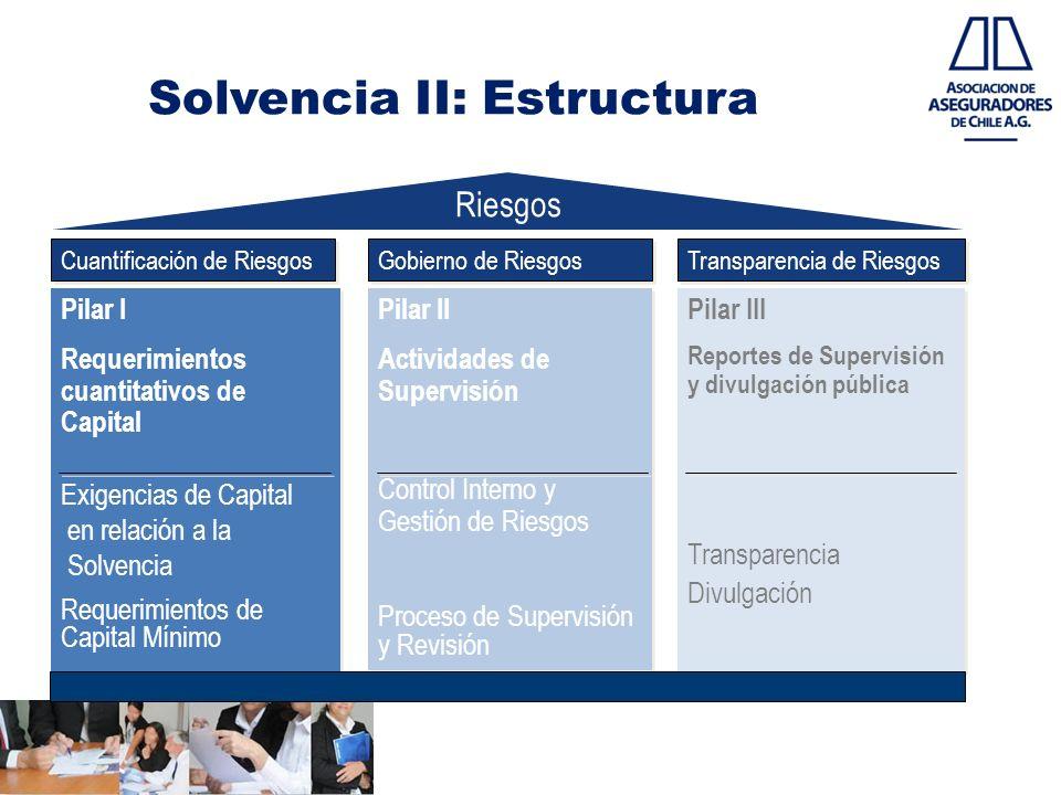 Solvencia II: Estructura Pilar I Requerimientos cuantitativos de Capital Exigencias de Capital en relación a la Solvencia Requerimientos de Capital Mí