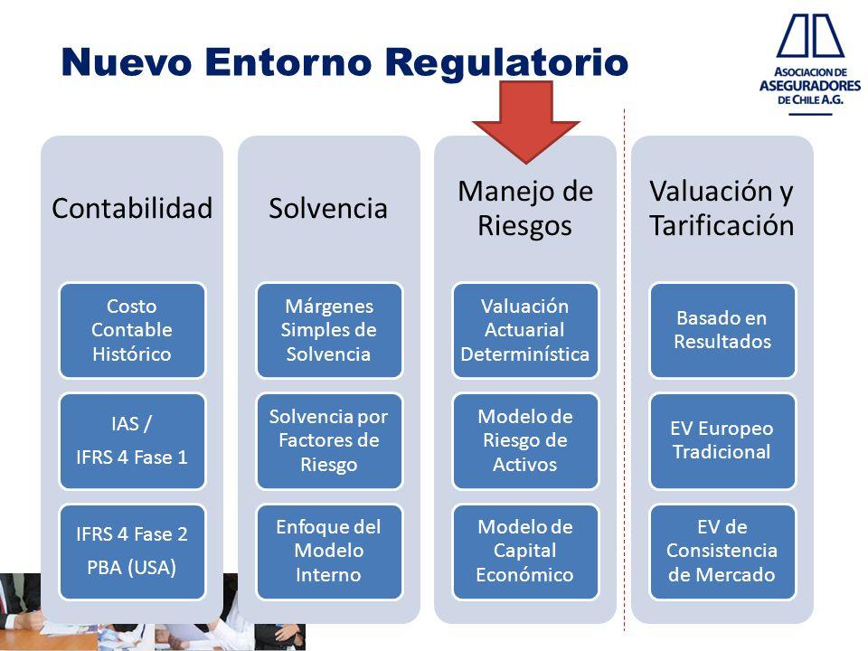 Nuevo Entorno Regulatorio Contabilidad Costo Contable Histórico IAS / IFRS 4 Fase 1 IFRS 4 Fase 2 PBA (USA) Solvencia Márgenes Simples de Solvencia So