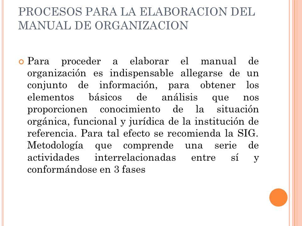 PROCESOS PARA LA ELABORACION DEL MANUAL DE ORGANIZACION Para proceder a elaborar el manual de organización es indispensable allegarse de un conjunto d