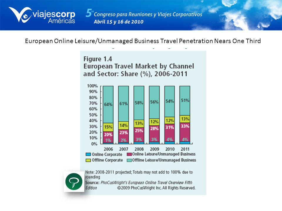 European Online Leisure/Unmanaged Business Travel Penetration Nears One Third