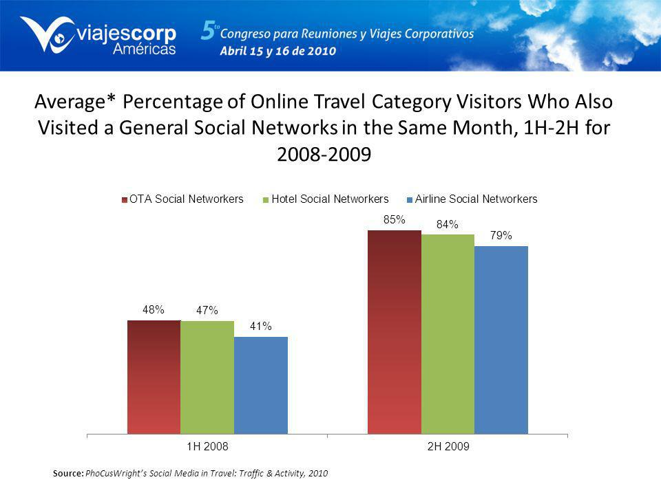Average* Percentage of Online Travel Category Visitors Who Also Visited a General Social Networks in the Same Month, 1H-2H for 2008-2009 Source: PhoCu