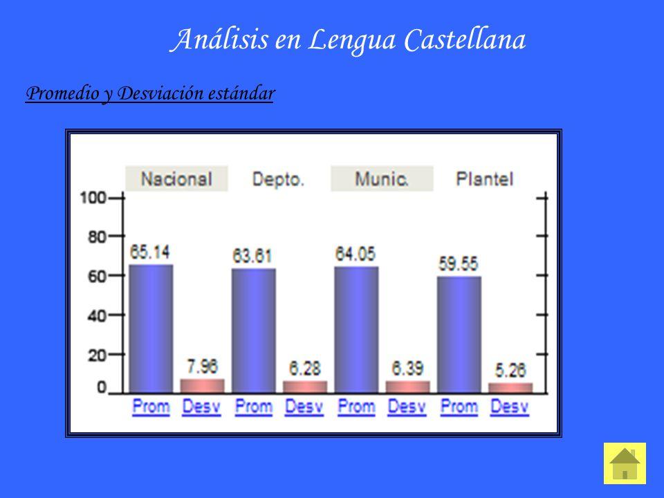 Análisis en Lengua Castellana Promedio y Desviación estándar