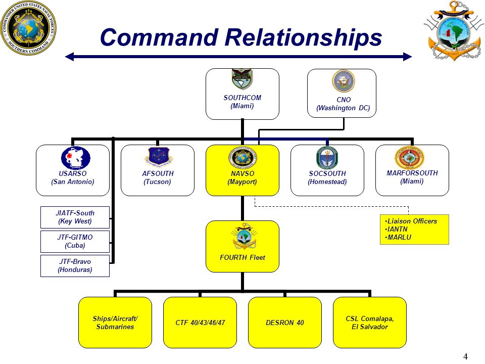 44 Liaison Officers IANTN MARLU Command Relationships CNO (Washington DC) JTF-Bravo (Honduras) JIATF-South (Key West) JTF-GITMO (Cuba)