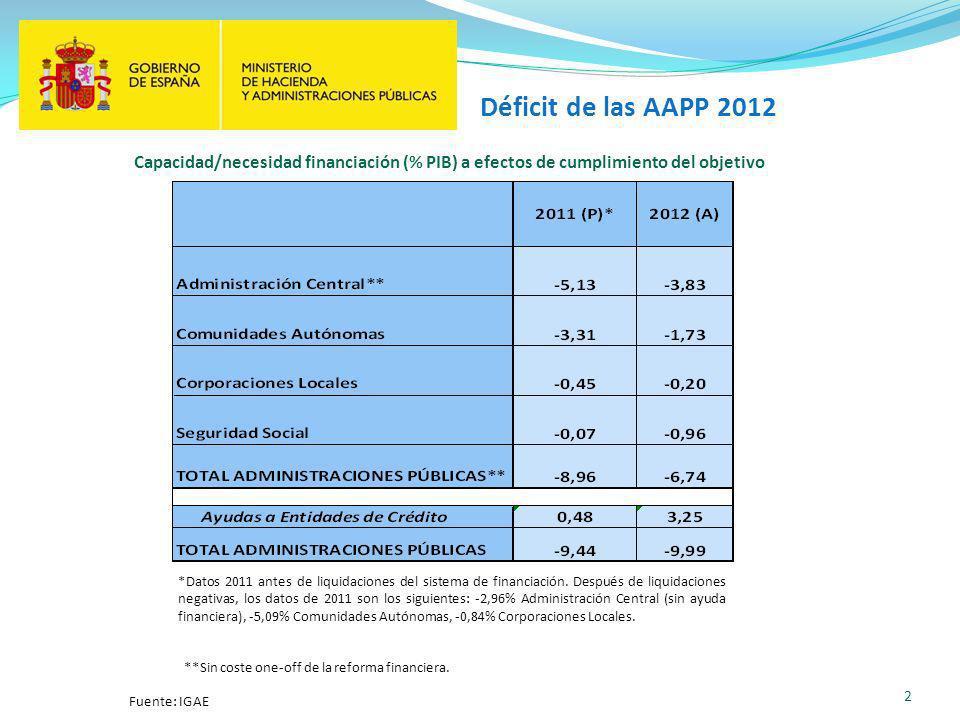 Déficit de las AAPP 2012 2 Fuente: IGAE Capacidad/necesidad financiación (% PIB) a efectos de cumplimiento del objetivo *Datos 2011 antes de liquidaciones del sistema de financiación.