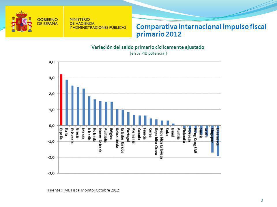 3 Variación del saldo primario cíclicamente ajustado (en % PIB potencial) Comparativa internacional impulso fiscal primario 2012 Fuente: FMI, Fiscal Monitor Octubre 2012