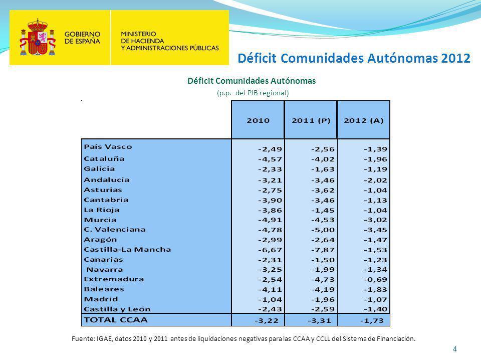4 Déficit Comunidades Autónomas (p.p.