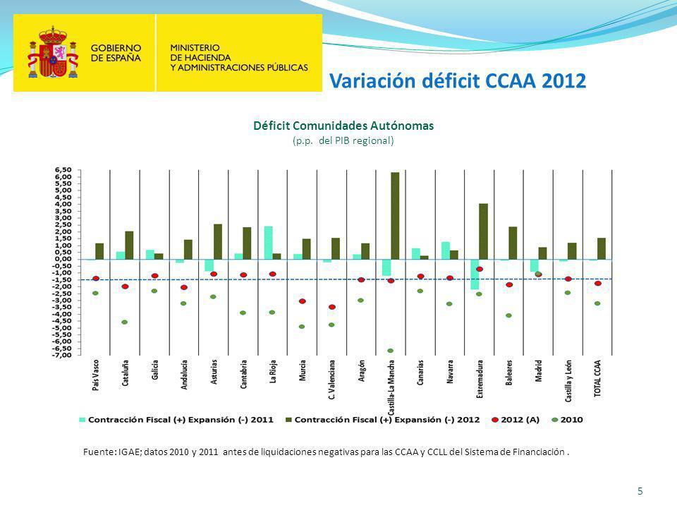 5 Déficit Comunidades Autónomas (p.p.